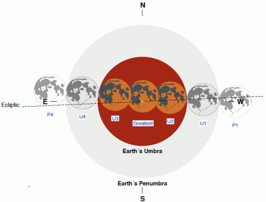 L'éclipse lunaire plus en détails