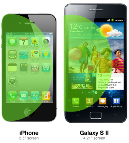 L'écran 4 pouces de du Galaxy et 3.5 pouces du iPhone 4S